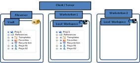 PDM Server - Modo Cliente/Server