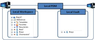 PDM Server - Modo Local